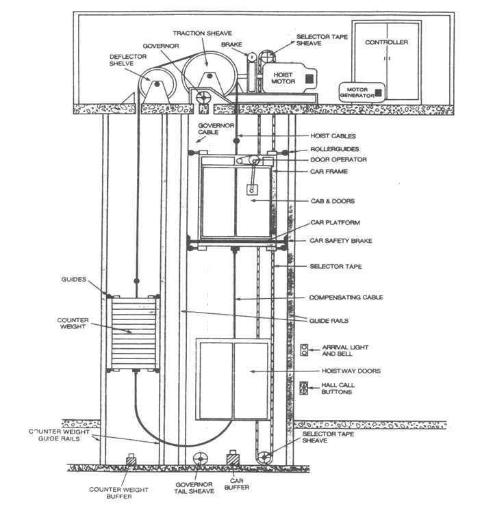 4184_image1?w\\\=350 elevator recall system diagram simple wiring diagrams
